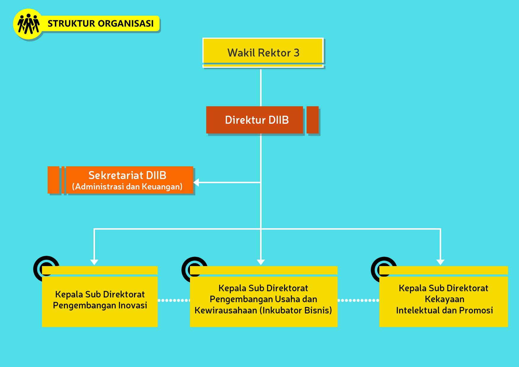 Struktur Organisasi_simplified