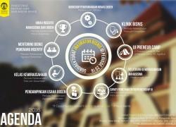 Agenda Sub-Direktorat Inkubator Bisnis