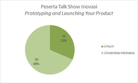 Peserta Talk Show