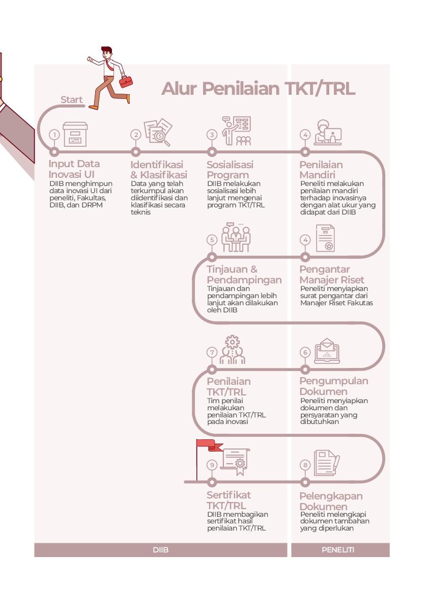 Info-Grafis-Subdit-Pengembangan-Inovasi-16-17-002
